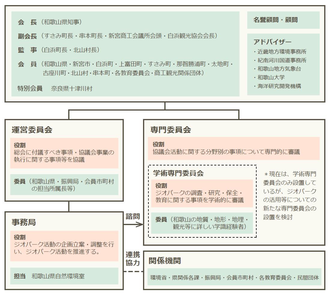 南紀熊野ジオパーク推進協議会の体制