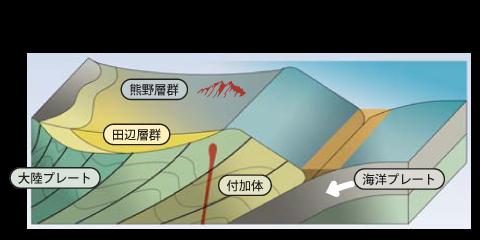 浅い海の時代の地形