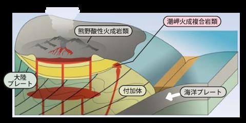 激しい火山活動の時代の地形