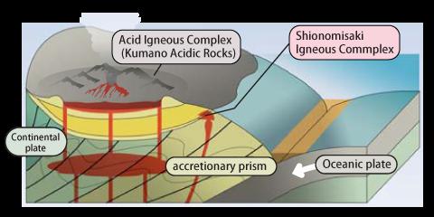 The era of the Intense Volcanic Activity